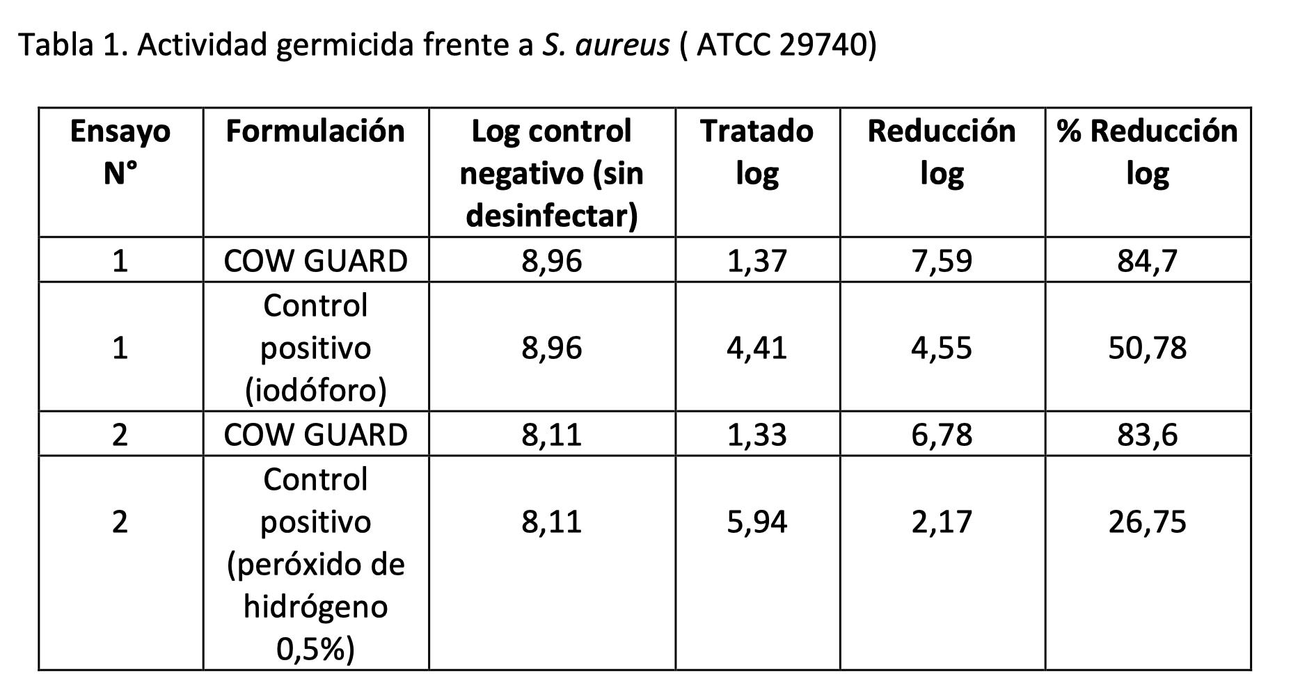 Informe sobre evaluación del poder germicida del antiséptico para pezones cow guard 3