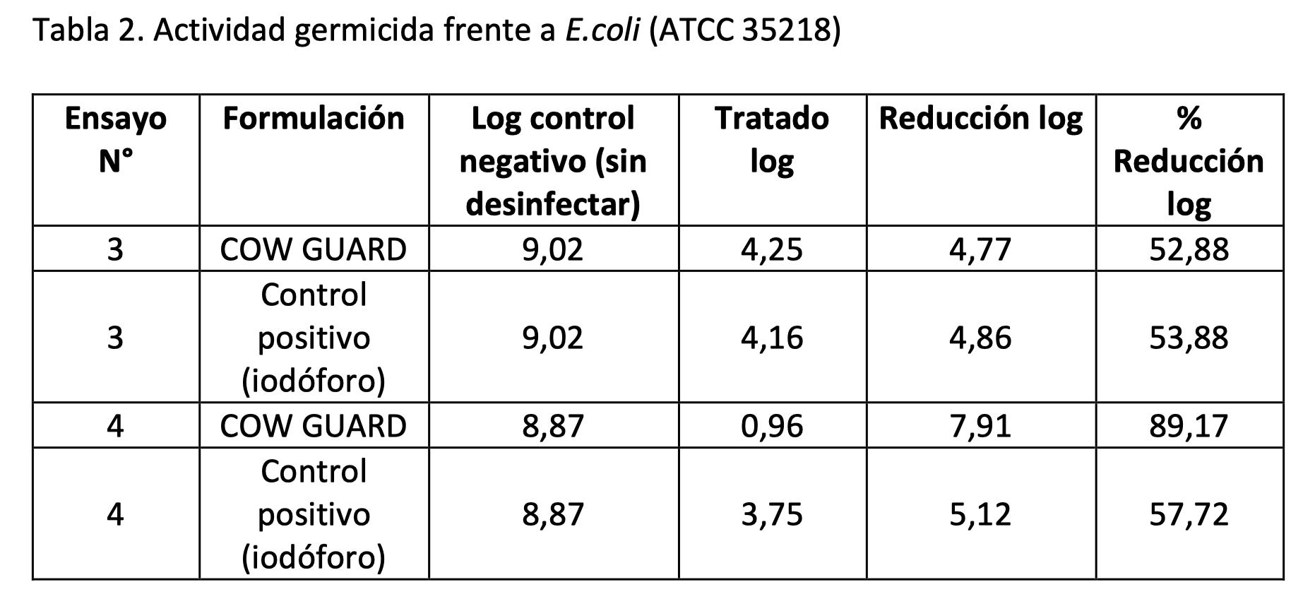 Informe sobre evaluación del poder germicida del antiséptico para pezones cow guard 4