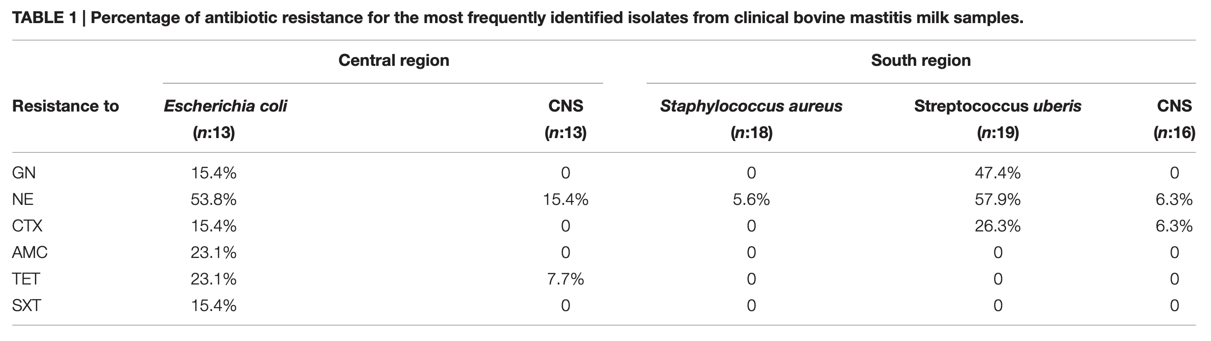 Percentage of antibiotic resistance for the most frequently identified isolates from clinical bovine mastitis milk samples