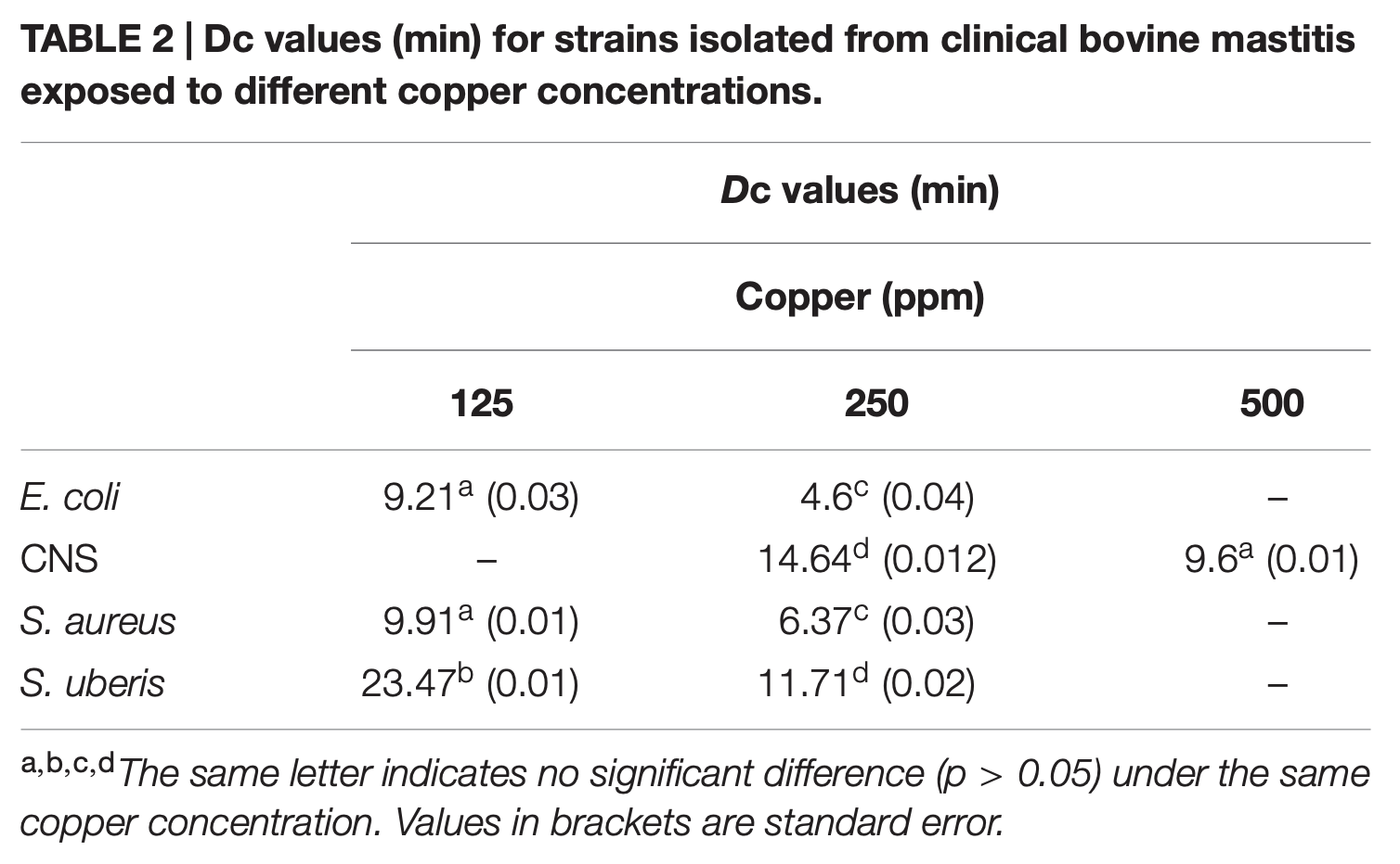 Dc values (min) for strains isolated from clinical bovine mastitis exposed to different copper concentrations.